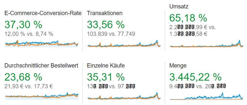 Die Zahlen des Projektes aus dem Jahr 2015